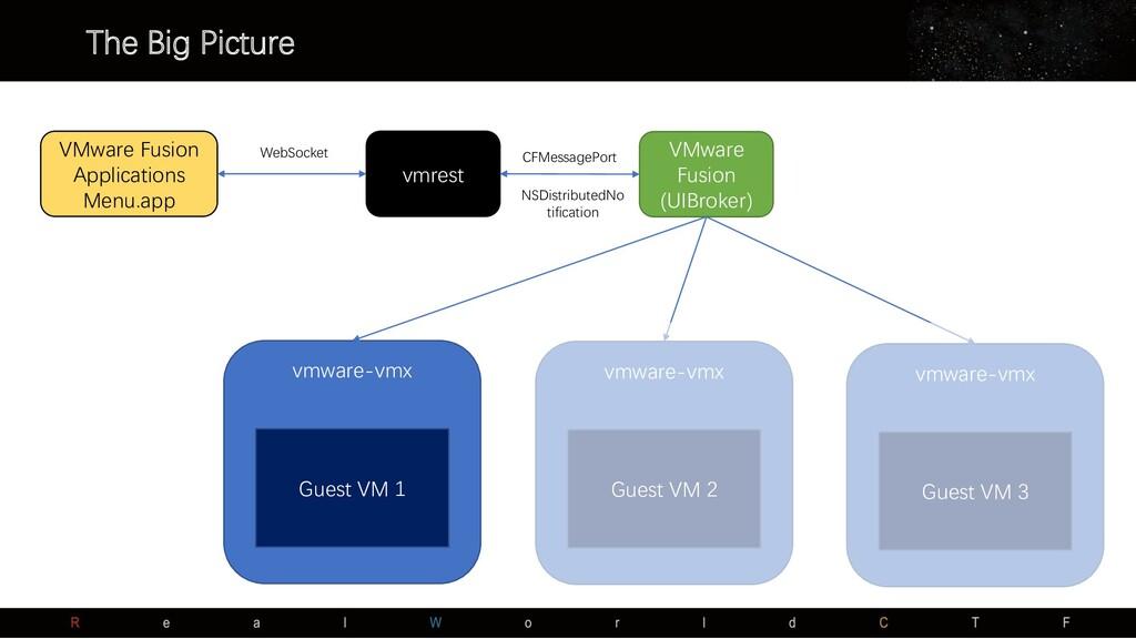The Big Picture VMware Fusion Applications Menu...