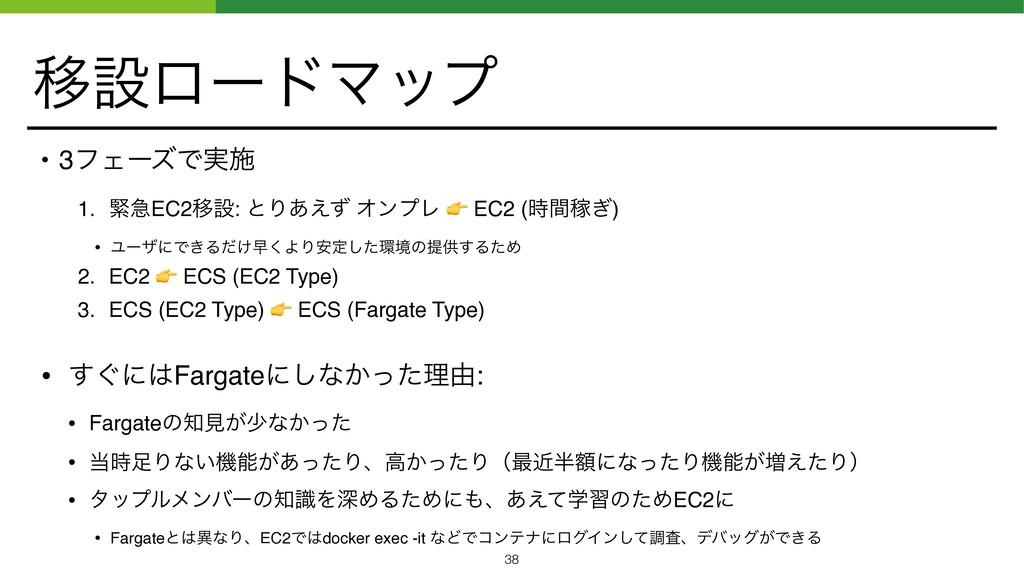 ҠઃϩʔυϚοϓ • 3ϑΣʔζͰ࣮ࢪ 1. ۓٸEC2Ҡઃ: ͱΓ͋͑ͣ ΦϯϓϨ  EC2...
