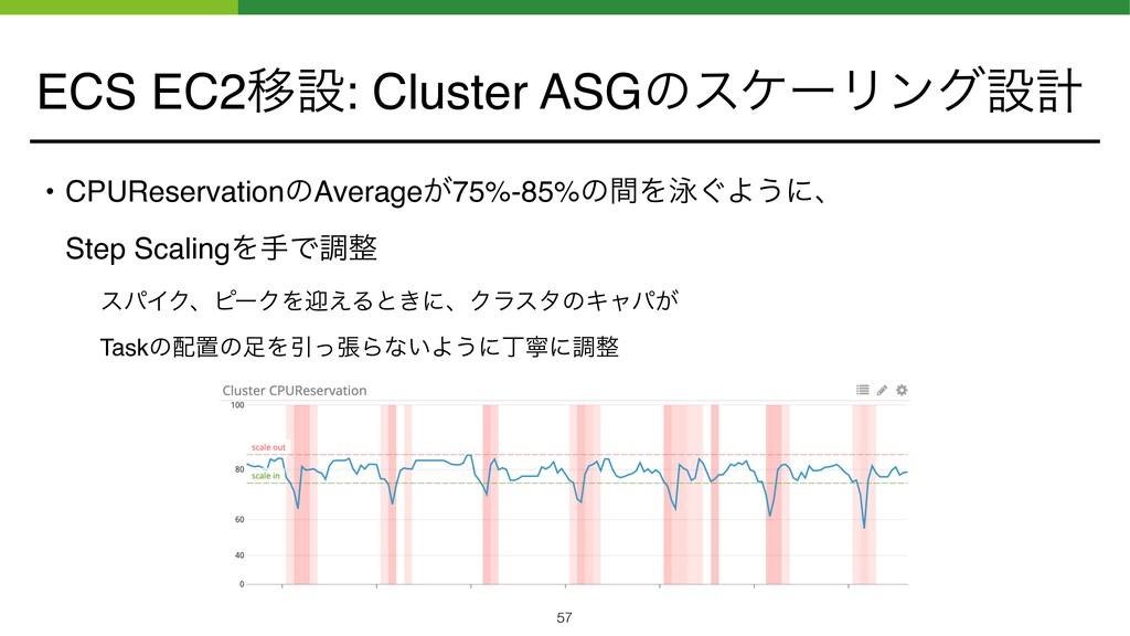 ECS EC2Ҡઃ: Cluster ASGͷεέʔϦϯάઃܭ • CPUReservatio...
