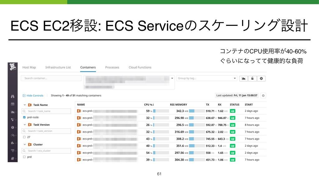 ECS EC2Ҡઃ: ECS ServiceͷεέʔϦϯάઃܭ 61 ίϯςφͷCPU༻͕...