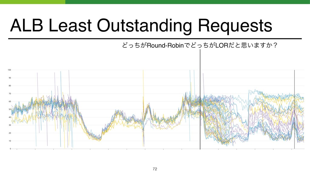 ALB Least Outstanding Requests Ͳ͕ͬͪRound-RobinͰ...