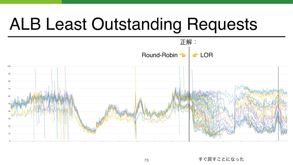 ALB Least Outstanding Requests ਖ਼ղɿ Round-Robin ...