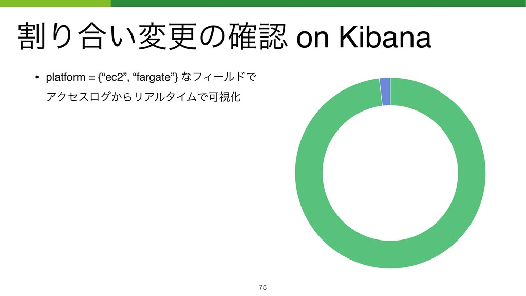 "ׂΓ߹͍มߋͷ֬ on Kibana • platform = {""ec2"", ""farga..."