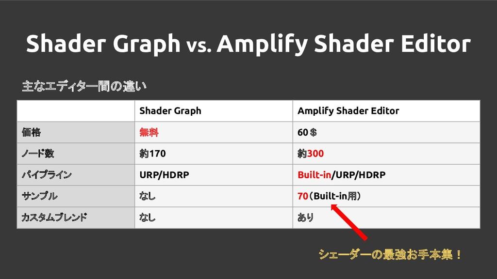 Shader Graph vs. Amplify Shader Editor 主なエディター間...