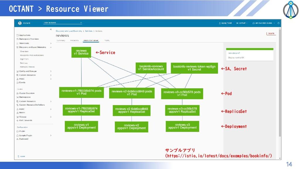 マスター タイトルの書式設定 OCTANT > Resource Viewer 14 ←Dep...