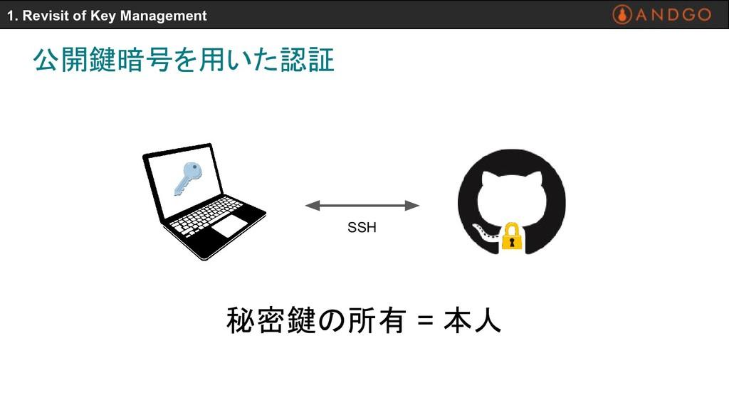 公開鍵暗号を用いた認証 1. Revisit of Key Management 秘密鍵の所有...