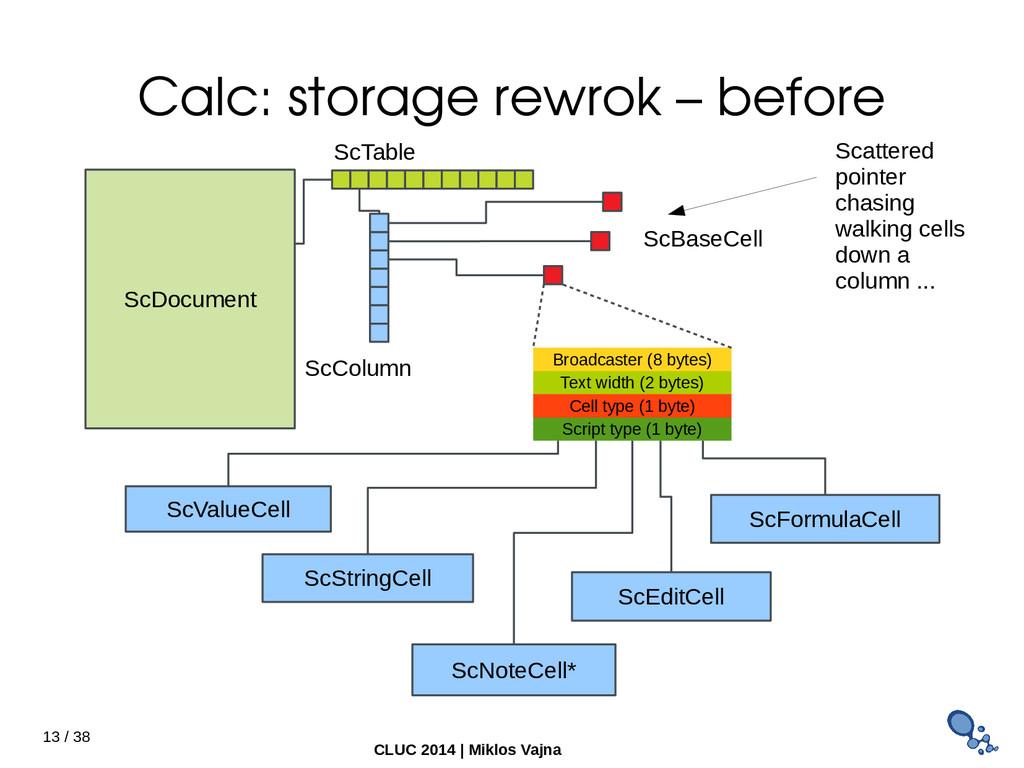 13 / 38 CLUC 2014 | Miklos Vajna Calc: storage ...