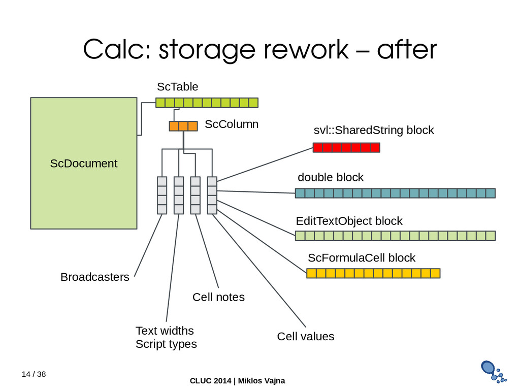 14 / 38 CLUC 2014 | Miklos Vajna Calc: storage ...