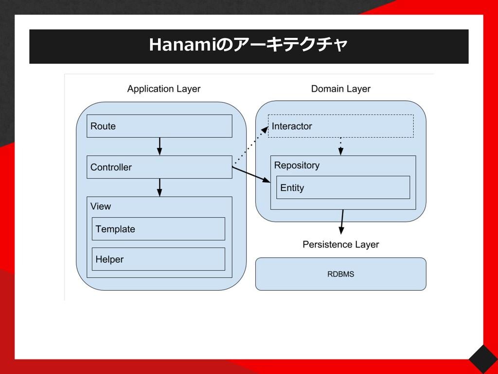 Hanamiのアーキテクチャ