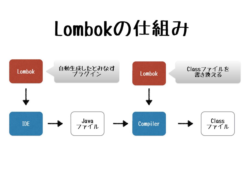 Lombokの仕組み IDE Java ファイル Compiler Class ファイル Lo...