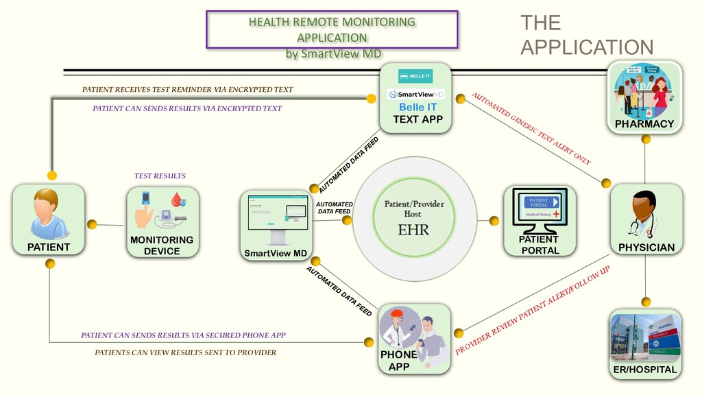 MONITORING DEVICE PATIENT PHONE APP PHYSICIAN P...