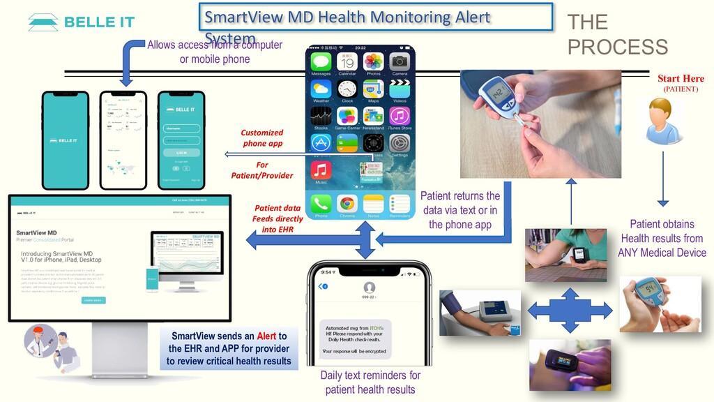 SmartView MD Health Monitoring Alert System All...