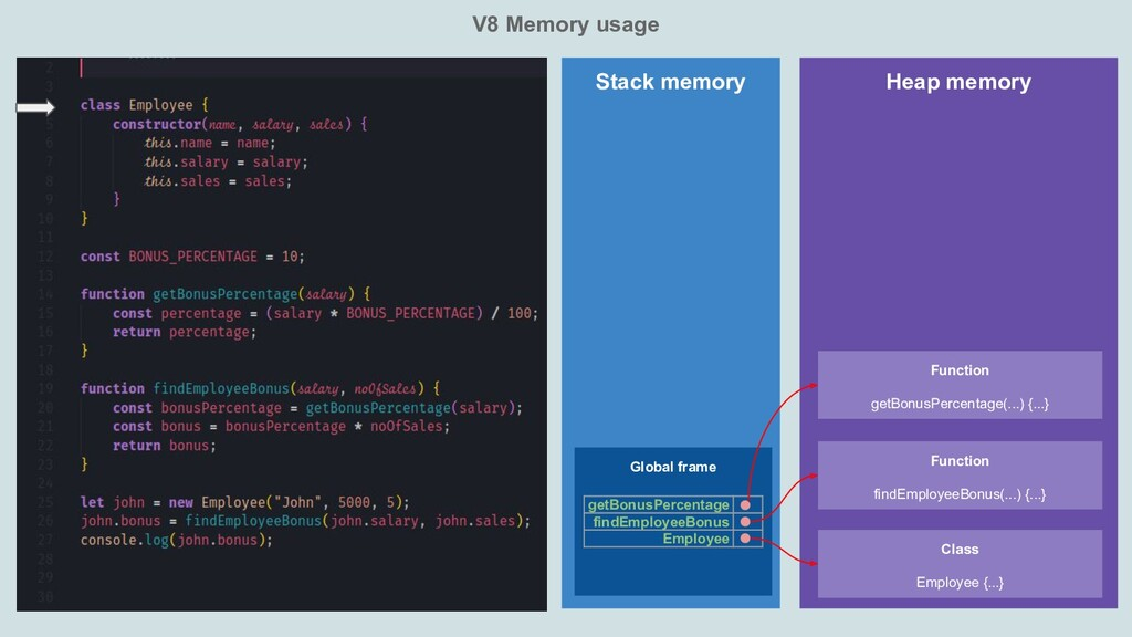 V8 Memory usage Heap memory Stack memory Global...