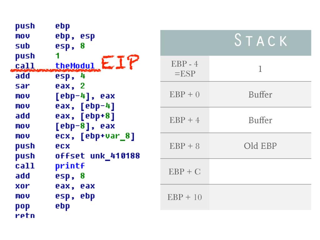 Stack EBP - 4 =ESP 1 EBP + 0 Buffer EBP + 4 Buffe...