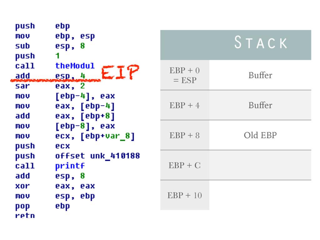 Stack EBP + 0 = ESP Buffer EBP + 4 Buffer EBP + 8...