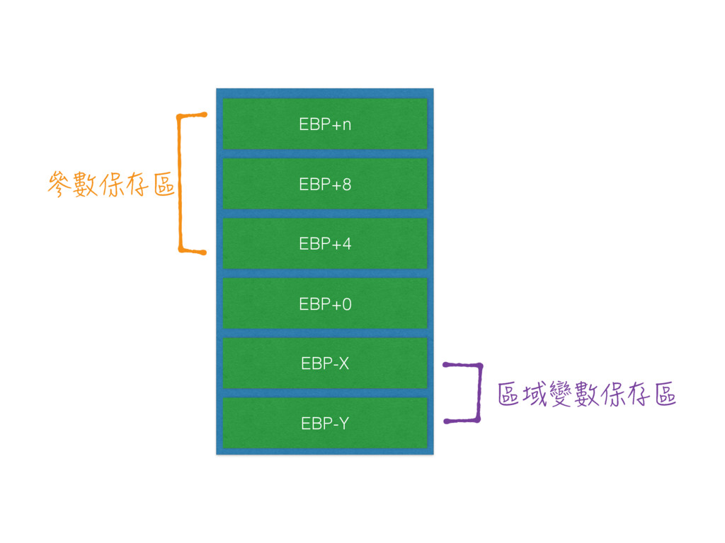 EBP+n EBP+8 EBP+4 EBP+0 EBP-X EBP-Y ⚤磕⊾⸹☡ ☡⫀幫磕⊾...