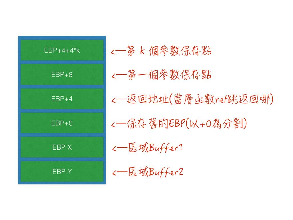 EBP+4+4*k EBP+8 EBP+4 EBP+0 EBP-X EBP-Y Ń⊾⸹綹䥥'...