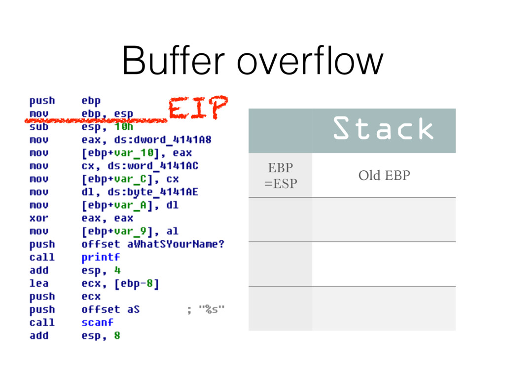 Buffer overflow Stack EBP =ESP Old EBP _______EIP