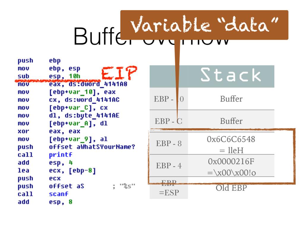Buffer overflow Stack EBP - 10 Buffer EBP - C Buff...