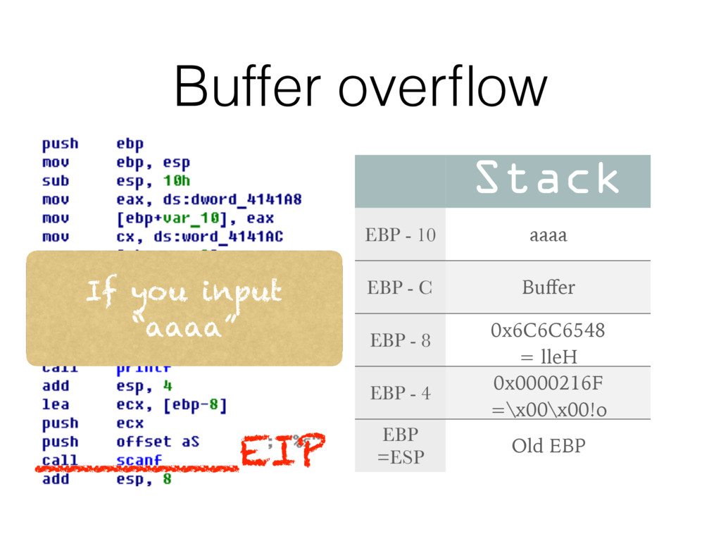 Buffer overflow Stack EBP - 10 aaaa EBP - C Buffe...