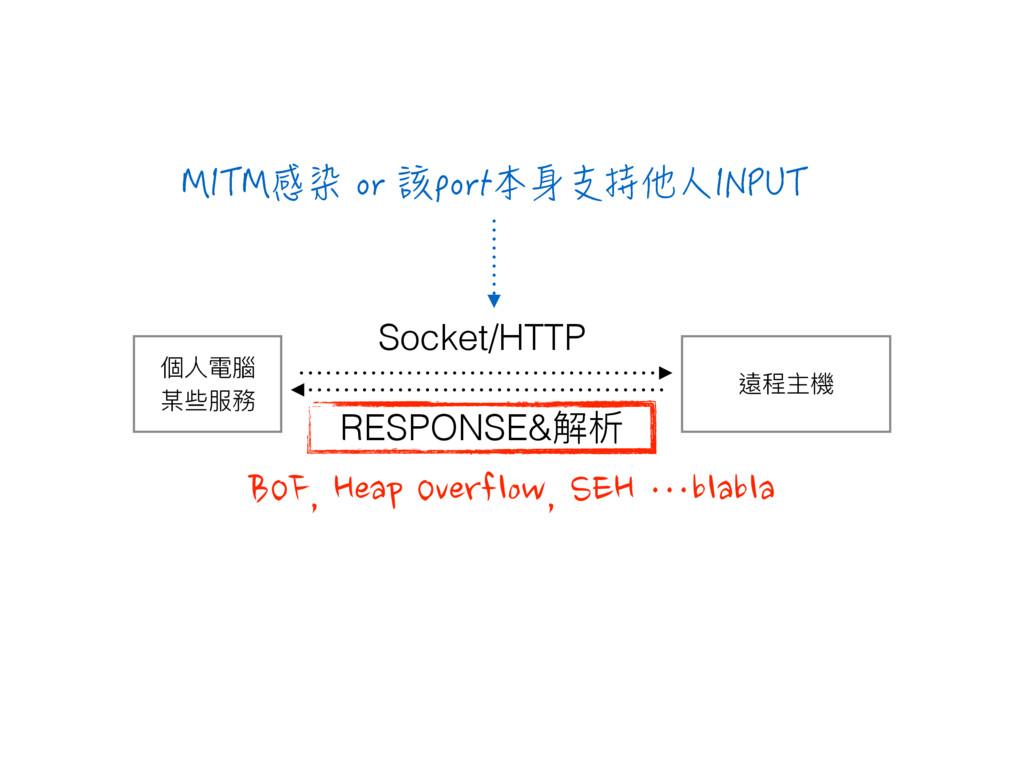 螐纷Ԇ秚 㮆Ո襎脲 礓犚๐率 RESPONSE&薹ຉ Socket/HTTP BOF, Hea...