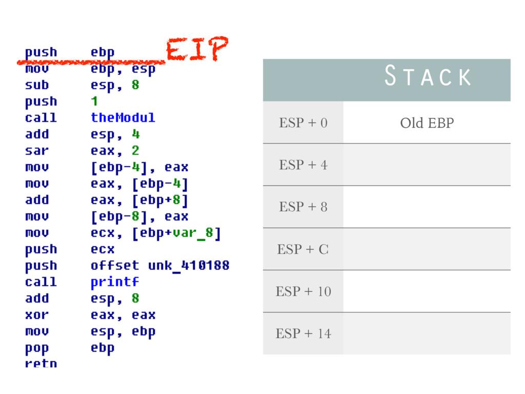 Stack ESP + 0 Old EBP ESP + 4 ESP + 8 ESP + C E...