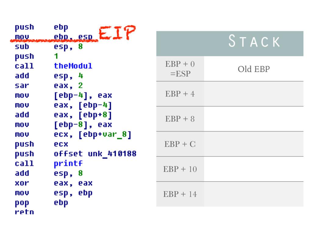 Stack EBP + 0 =ESP Old EBP EBP + 4 EBP + 8 EBP ...