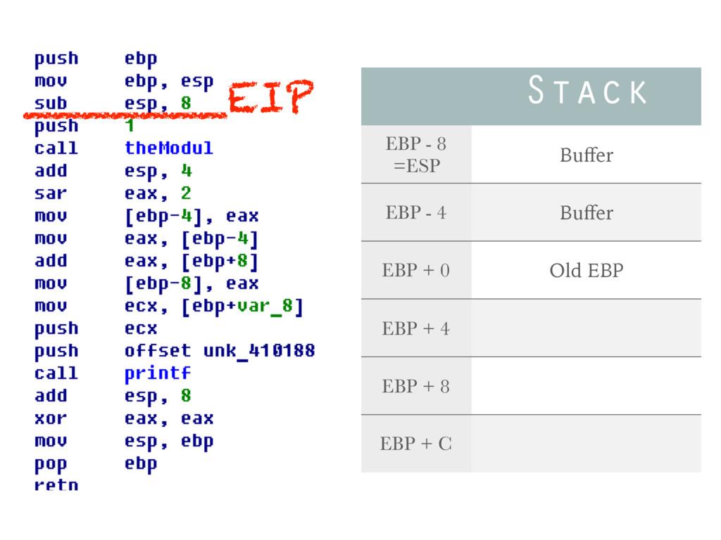 Stack EBP - 8 =ESP Buffer EBP - 4 Buffer EBP + 0 ...
