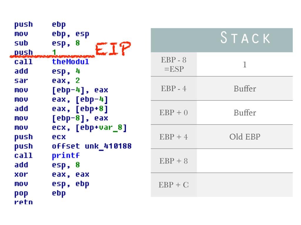 Stack EBP - 8 =ESP 1 EBP - 4 Buffer EBP + 0 Buffe...