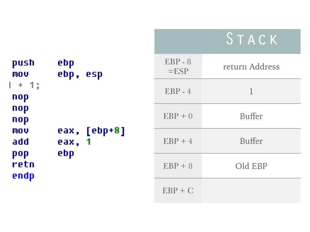 Stack EBP - 8 =ESP return Address EBP - 4 1 EBP...