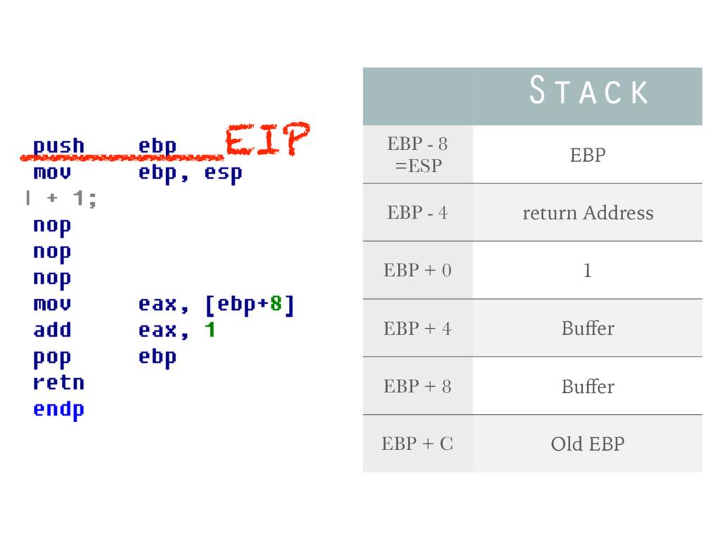 Stack EBP - 8 =ESP EBP EBP - 4 return Address E...