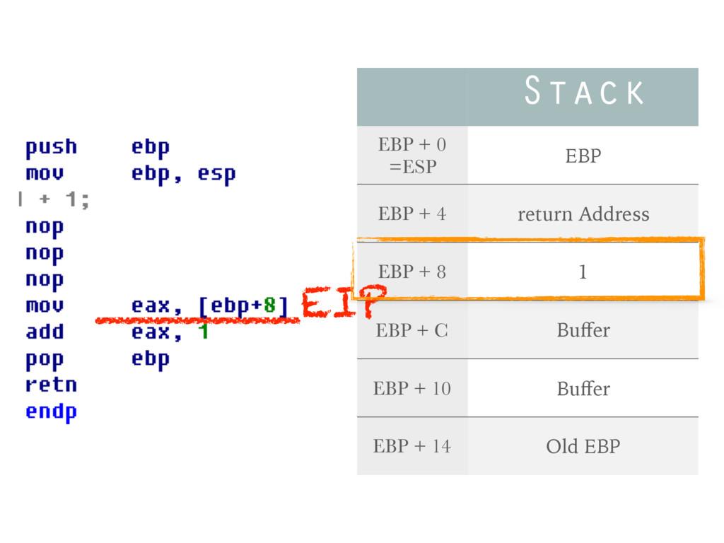 Stack EBP + 0 =ESP EBP EBP + 4 return Address E...