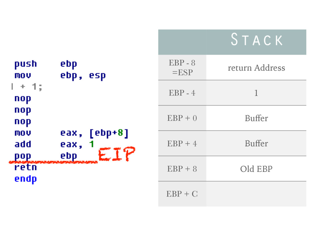 _______EIP Stack EBP - 8 =ESP return Address EB...