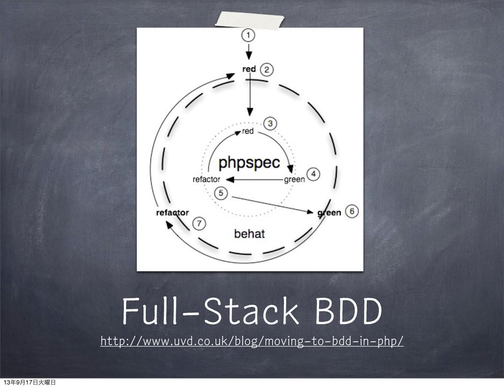 Full-Stack BDD http://www.uvd.co.uk/blog/moving...