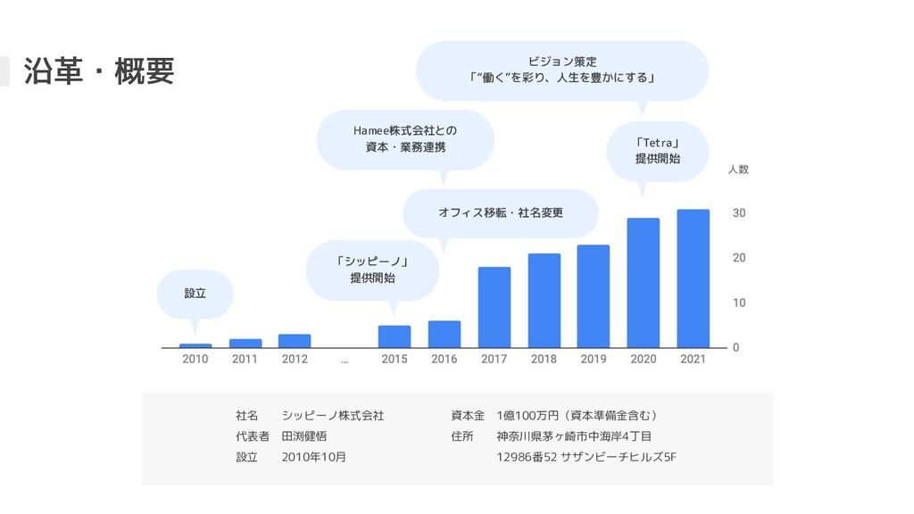 沿革・概要 社名  シッピーノ株式会社 代表者 田渕健悟 設立  2010年10月 資本金 1...