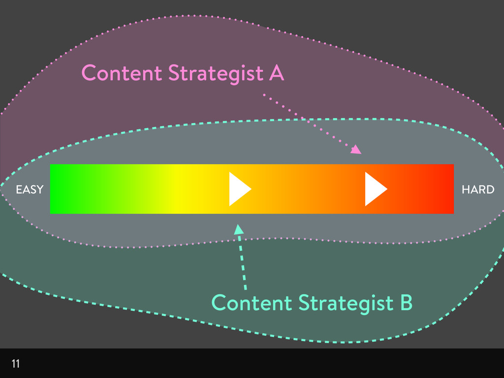 11 EASY HARD Content Strategist A Content Strat...