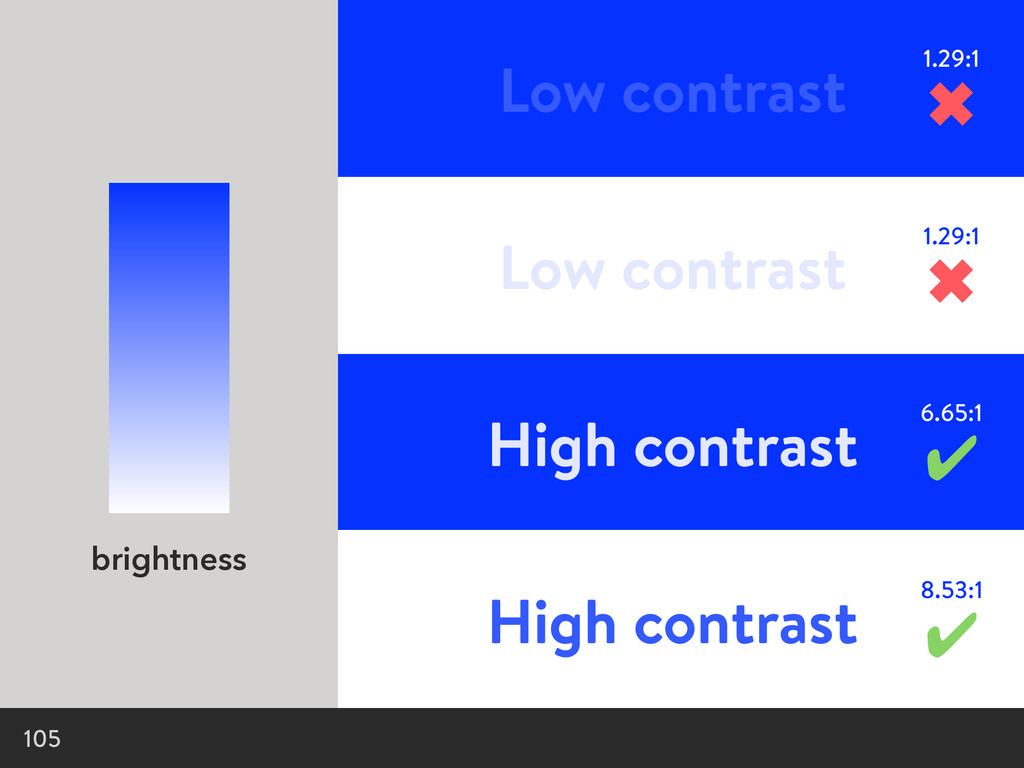 105 brightness Low contrast Low contrast High c...