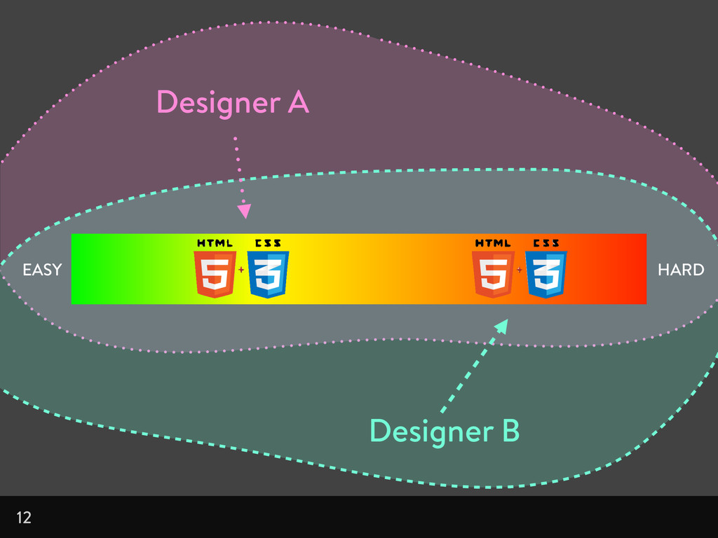 12 EASY HARD Designer A Designer B