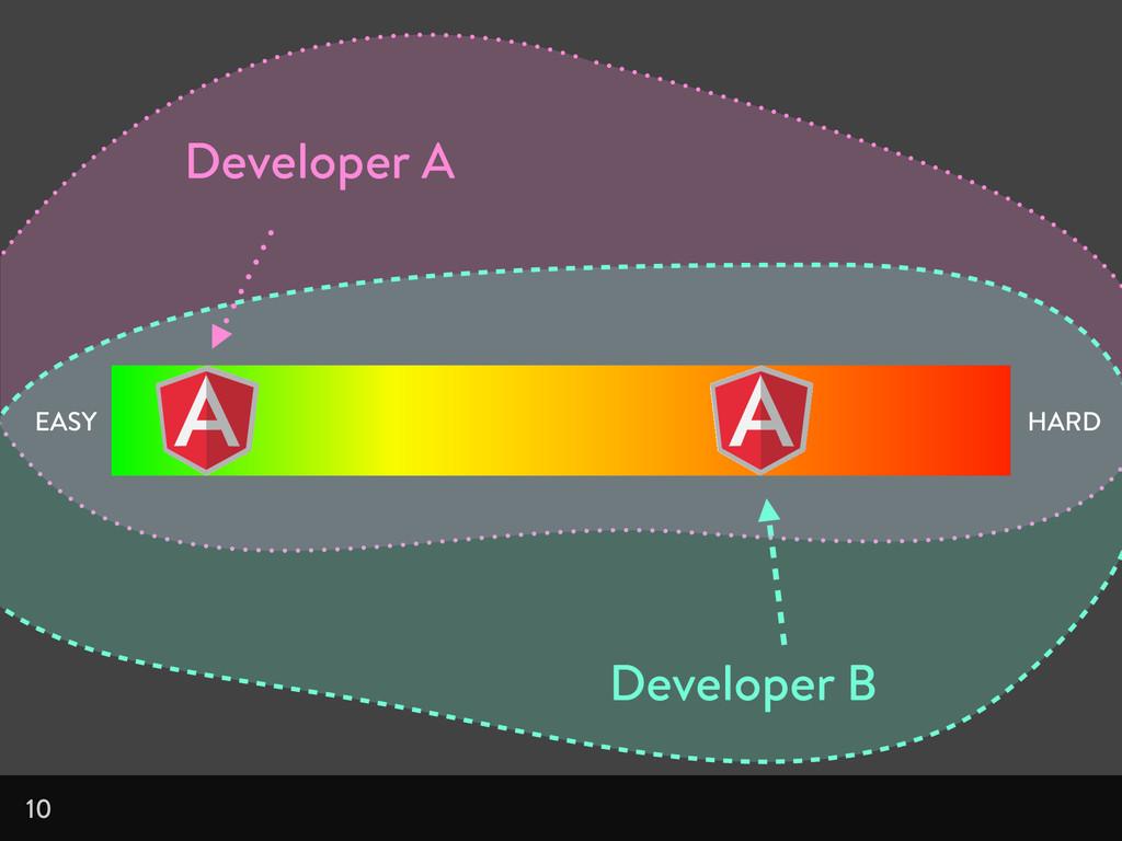 10 EASY HARD Developer A Developer B