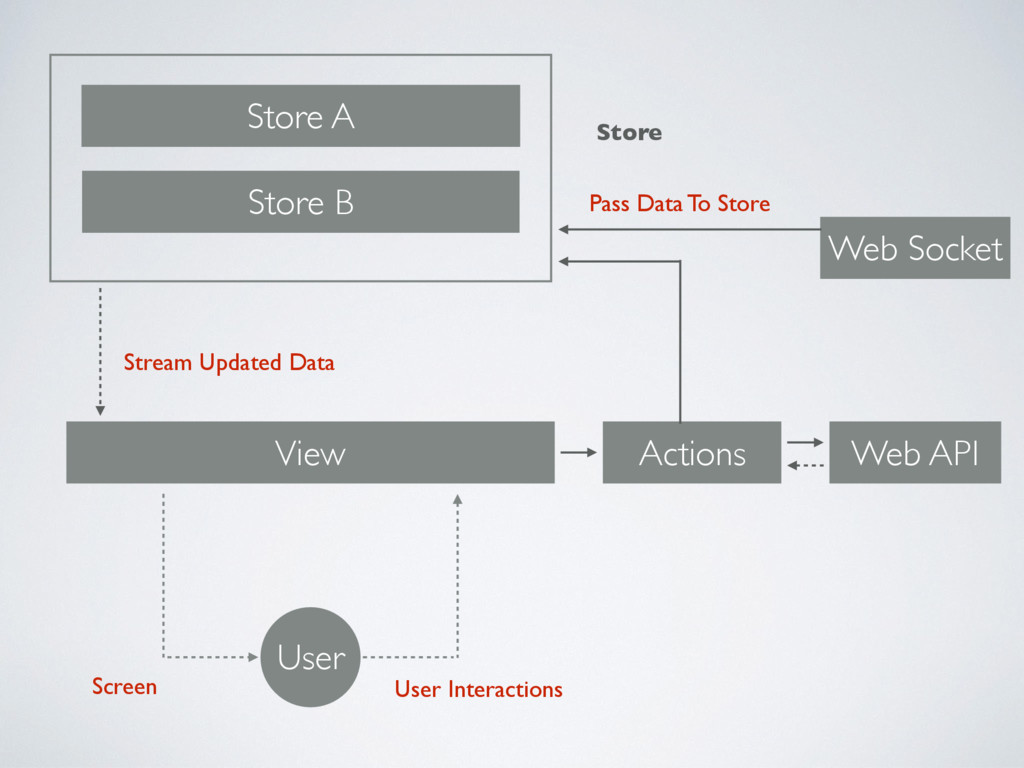 View User Interactions User Store A Store B Act...