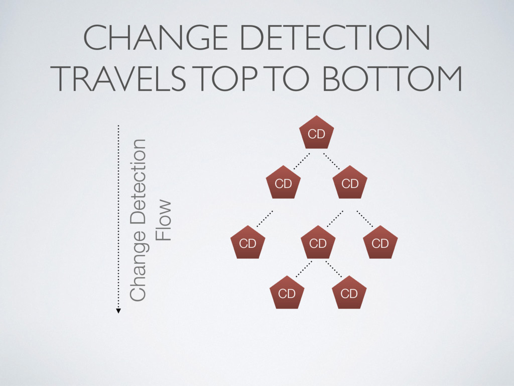 CHANGE DETECTION TRAVELS TOP TO BOTTOM CD CD CD...