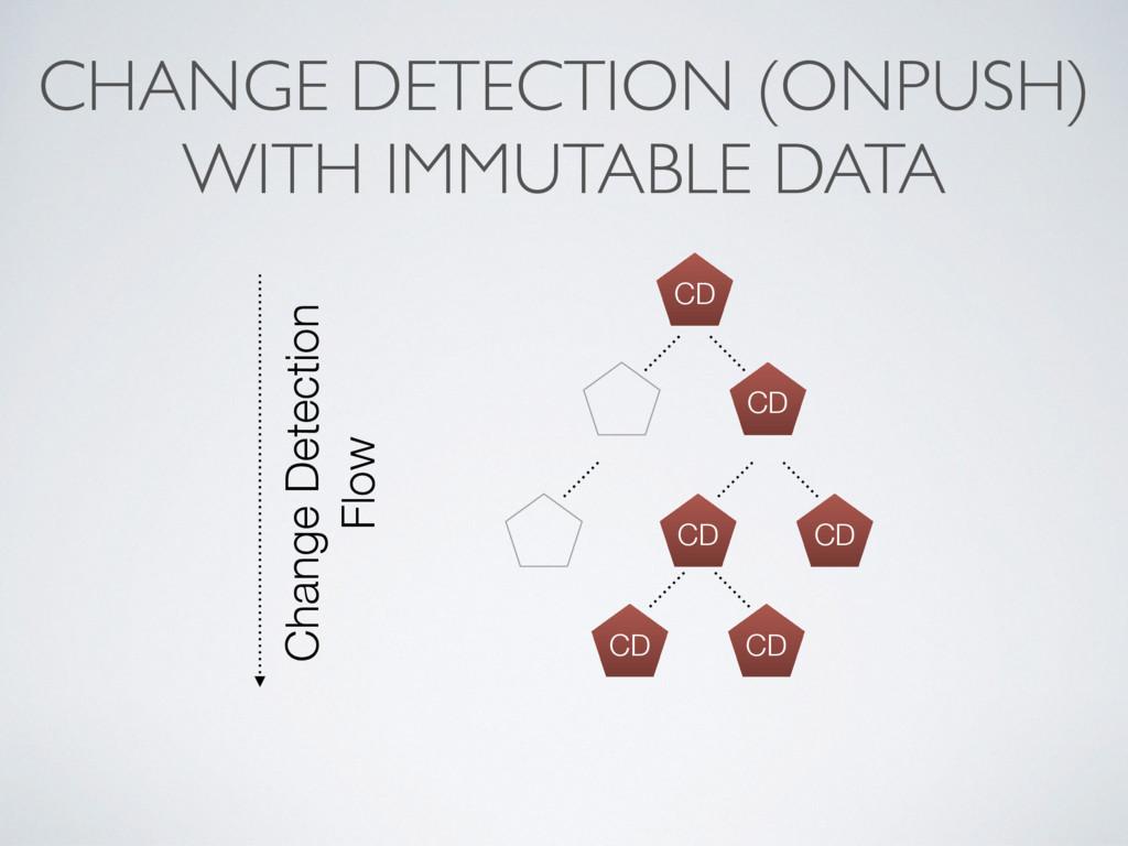CHANGE DETECTION (ONPUSH) WITH IMMUTABLE DATA C...