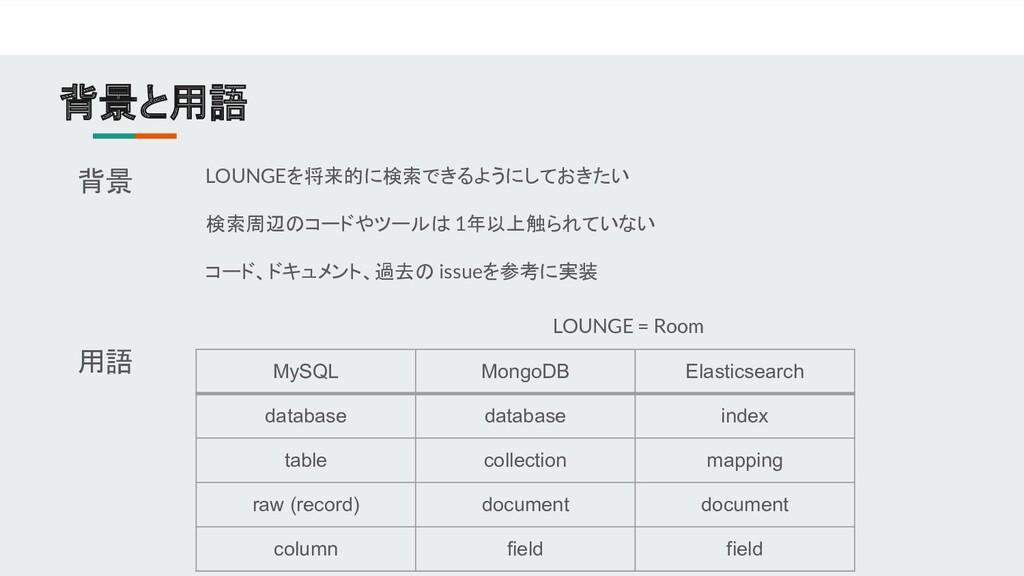 背景と用語 用語 MySQL MongoDB Elasticsearch database d...