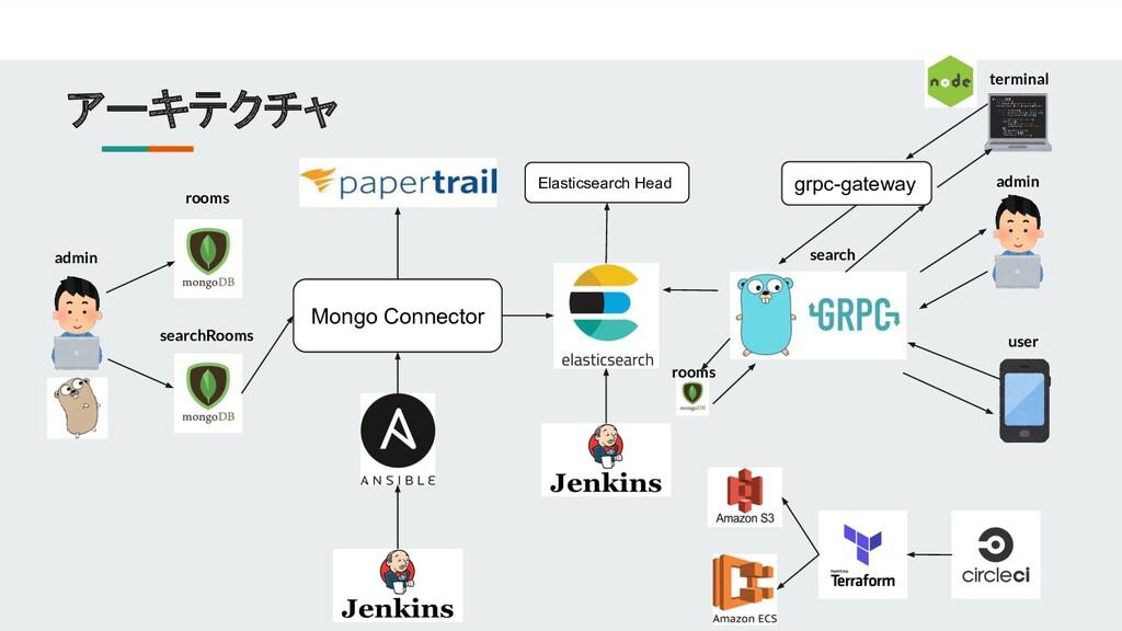 アーキテクチャ Mongo Connector admin admin user rooms ...