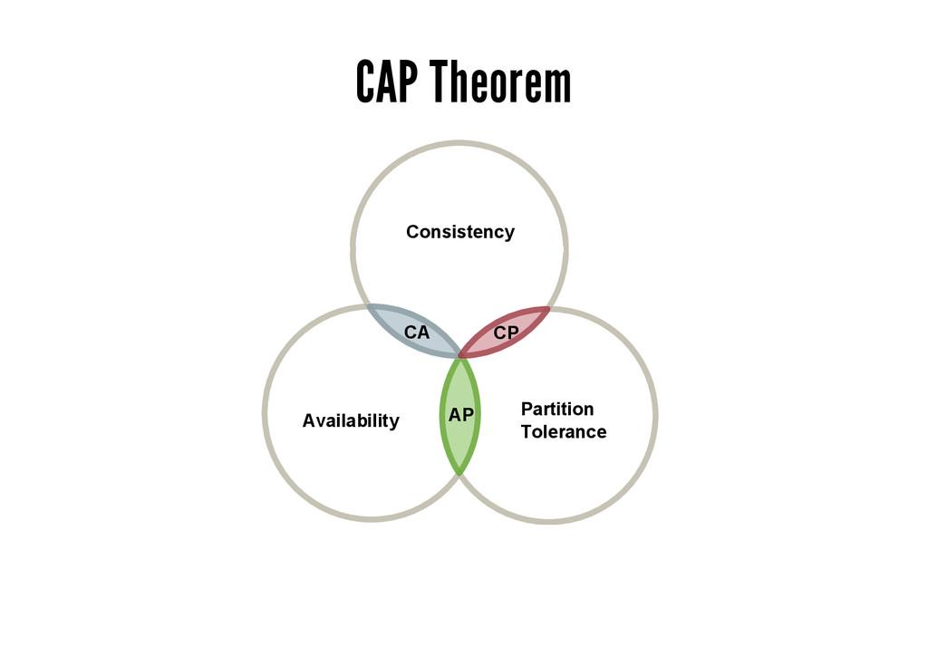 CAP Theorem Availability Partition Tolerance Co...