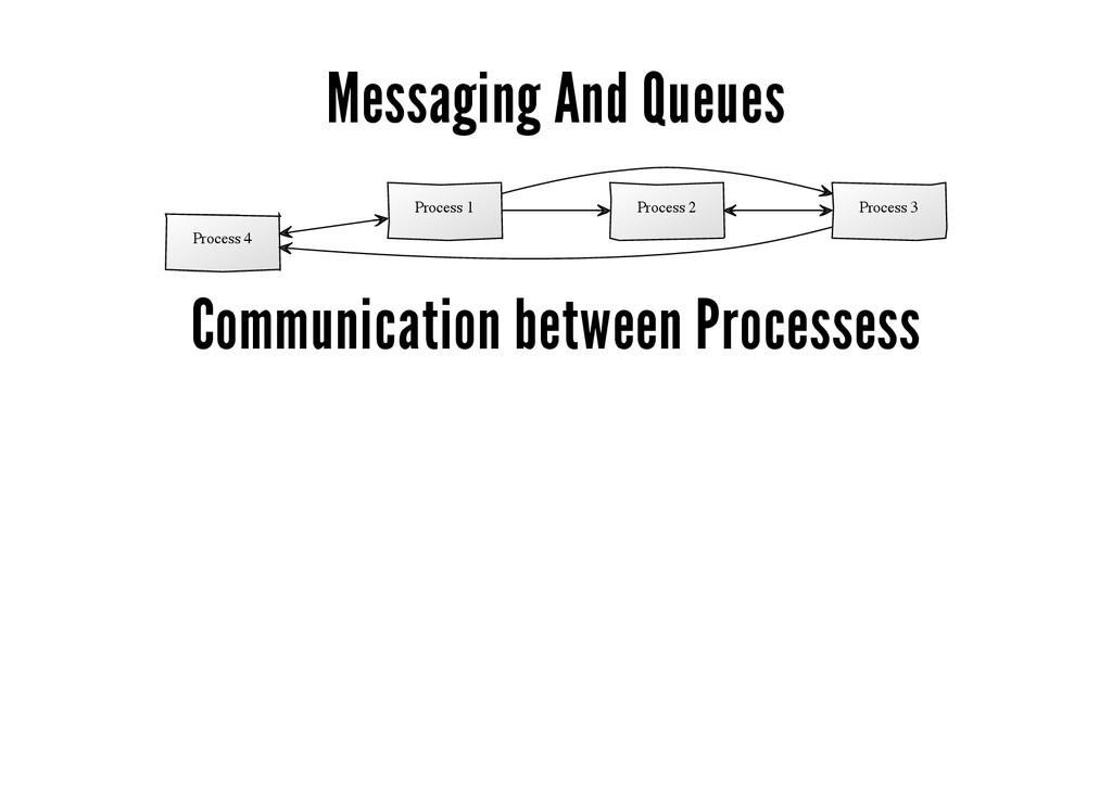 Messaging And Queues Process 4 Process 1 Proces...