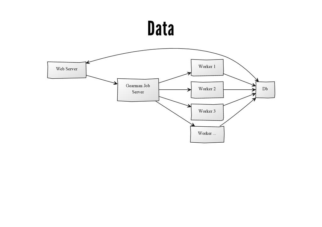Data Web Server Db Gearman Job Server Worker 1 ...