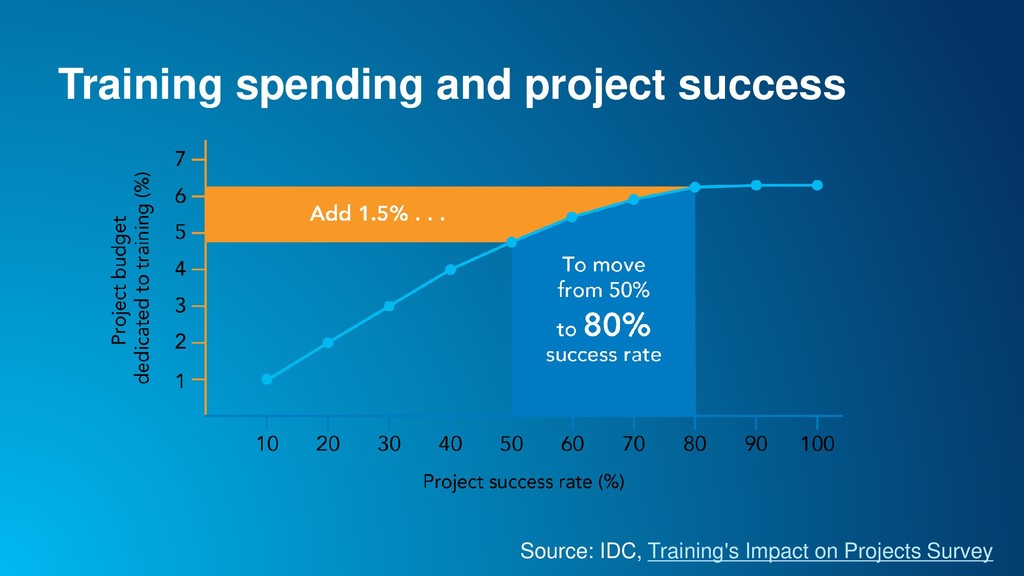 Training spending and project success Source: I...