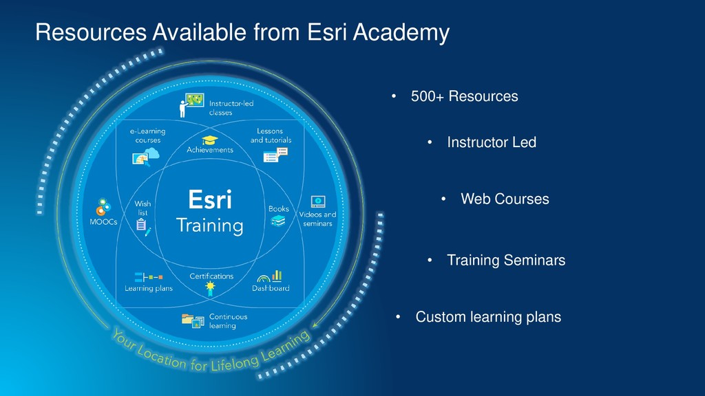 Resources Available from Esri Academy • 500+ Re...