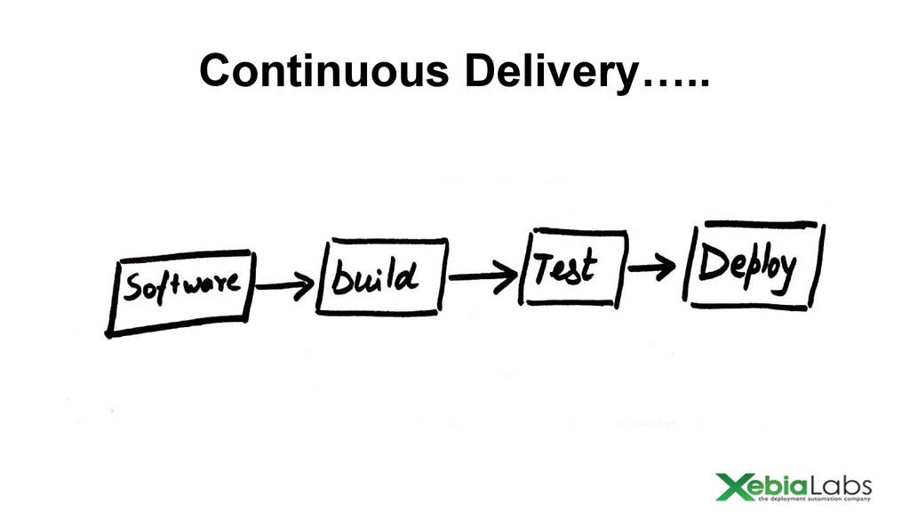 Continuous Delivery…..